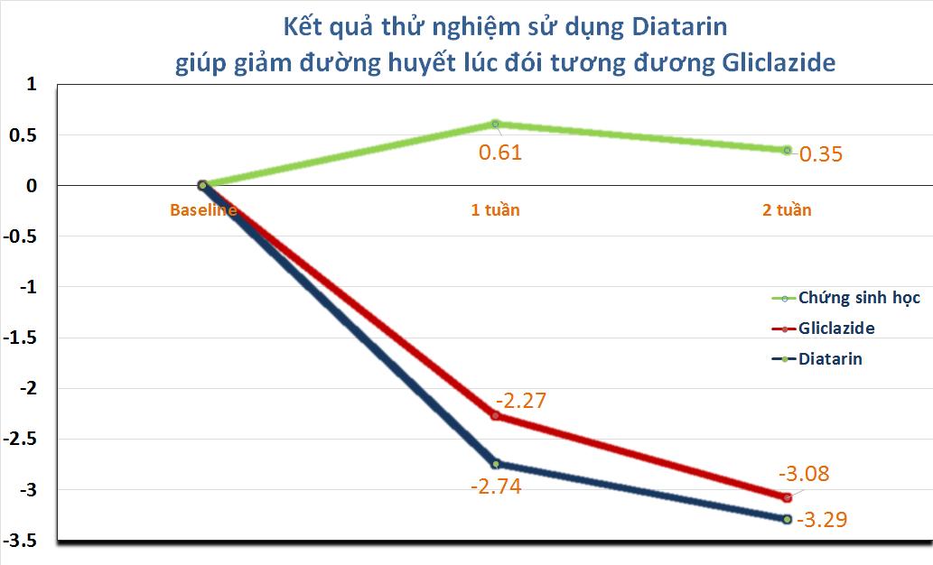 Diatarin giảm đường huyết